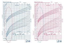 Baby Boy Weight Chart Baby Boy Weight Chart Bananaz Tk Infant Girl G Agroclasi