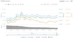 Tron Crypto Chart Tron Price Chart 05 02 18 Crypto Currency News