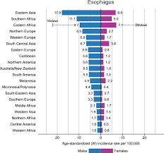 Cancer Chart 2018 Figure 14 From Global Cancer Statistics 2018 Globocan