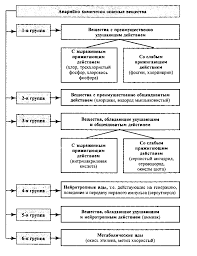 Аварии на химически опасных объектах Медико тактическая  Схема 1