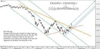 Rut Chart