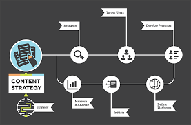 What Skills Do I Need To Be A Content Strategist Online Digital