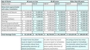 Bathroom Remodel Costs Estimator Brijesh Info