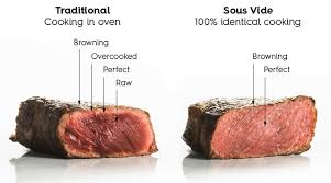 Sous Vide Steak Time Temp Chart Steaks Sous Vide Simple Easy Perfection Every Time