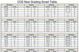 Cce Grading Chart Cce New Grading Smart Table For Teachers