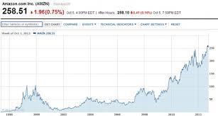 Amazon Price Chart Trendtopics Amazon Stock