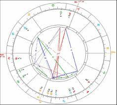 Vedic Astrology Relocation Chart Doorlost Live