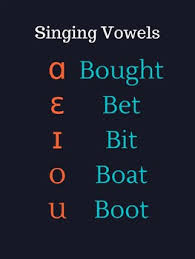 Ipa Chart For Singers Ipa Singing Vowels Charts