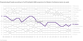 The Story Of The Nba Regular Season In 9 Charts