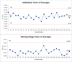 Levey Jennings Chart In Excel I Mr R Chart In Excel Indiv Within And Between Chart