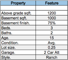 How To Determine Value On A Property By Adjusting Values On