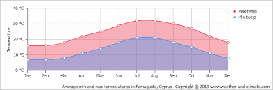Climate And Average Monthly Weather In Famagusta Cyprus