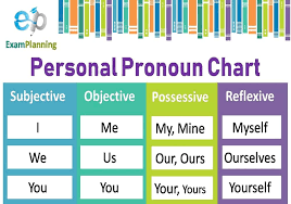 Pronoun Chart With Pictures Personal Pronoun Chart Cases Examplanning