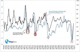 More Demand Side Factors Gdp And House Price Index