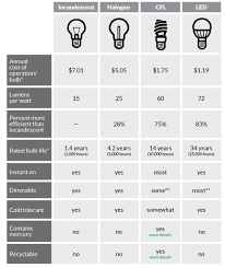 Led Halogen Equivalent Chart Cfls Vs Halogen Vs Fluorescent Vs Incandescent Vs Led