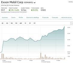 Xom Chart Xom Chart Ft Oil Change International
