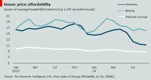 Housing Affordability Deteriorates