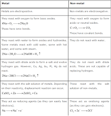 ncert solutions for class 10th science chapter 3 metals and non metals
