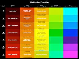 Soul Age Astrology Chart Soul Age Reincarnation Forum