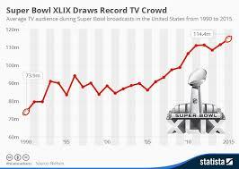 Super Bowl Chart