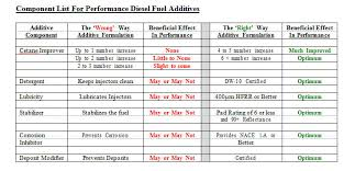 Diesel Additive Chart The Right Way And The Wrong Way To Build A Good Diesel