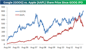 Apple Google And The Nasdaq 100 Seeking Alpha