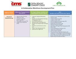 Cpcc Interior Design Certificate Cpcc And Uncc Collaborative Workforce Development Plan