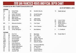 Sf Running Back Depth Chart 49ers Depth Chart Matt Breida Listed As The Team Starting