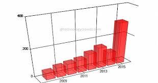 Mvc Charts Asp Net Mvc Charts And Graphs Mvc Charts Mvc