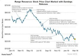 Whats In Store For Range Resources Stock Price Going