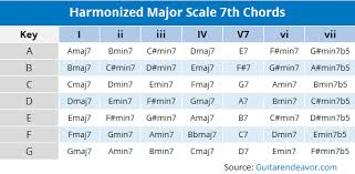 Harmonizing The Major Scale Using 7th Chords Chart In 2019