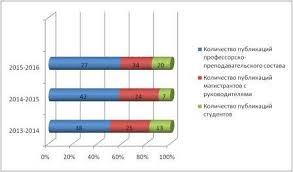 Финансы Высшая школа Управления и бизнеса  Количество публикаций ППС Финансы за период с 2013 по 2016 гг