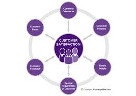 tips for writing the abortion summary essay we have covered the importance of customer satisfaction and one of the biggest benefits of high customer satisfaction is increased customer loyalty
