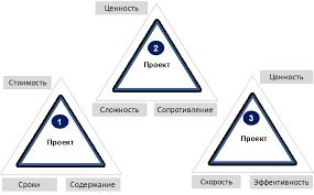 Управление проектами bpm consulting group Если мы посмотрим на ядра наиболее распространенных в мире методологий и стандартов управления проектами 1 то станет очевидно что изменились парадигмы