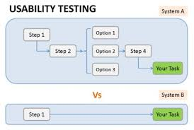 Example Test Cases For Manual Testing Pdf Usability Testing Software Testing Fundamentals