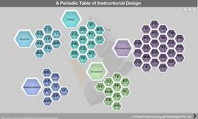 Instructional Design Document Samples 8 Templates And Cheat Sheets Every Elearning Professional