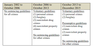 Structured Sentencing Chart The Effects Of Voluntary And Presumptive Sentencing