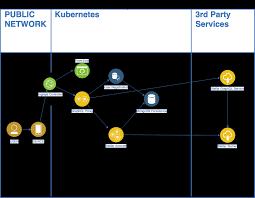 Graphql In A Micro Services Architecture Itnext