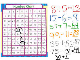 The 100 Chart Adding And Subtracting With The Hundreds Chart Math