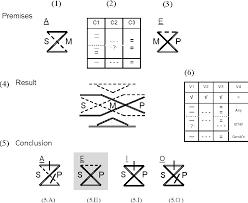 Venn Diagram Syllogism Figure 6 From Visualizing Syllogisms Category Pattern