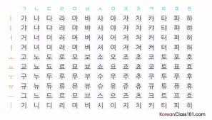 Korean Pronunciation Learn Korean Vowels Consonants