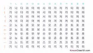 Hangul Alphabet Chart Korean Pronunciation Learn Korean Vowels Consonants