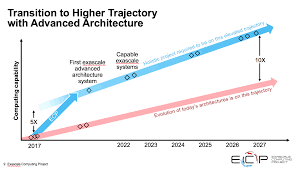 messina update the us path to exascale in 16 slides Light Switch Wiring Diagram from the beginning the exascale project has steered clear of flops and linpack as the best measure of success that theme has only grown stronger with