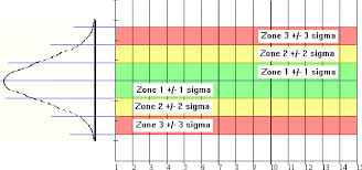 Zone Control Chart Figure 3 From Improvement Of Statistical Process Control At