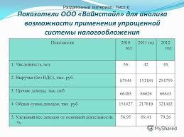 Презентация на тему Анализ эффективности налогообложения  7 Показатели ООО Вайнстайл для анализа возможности применения упрощенной системы налогообложения