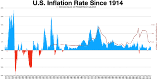 Us Inflation Rate History Chart United States Consumer Price Index Wikipedia