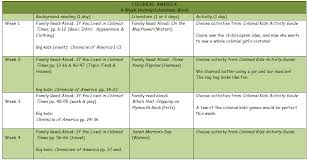 20 Up To Date American History Colony Chart