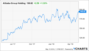 Alibaba Stock Chart Alibaba Cloud Computing For China Alibaba Group Holding