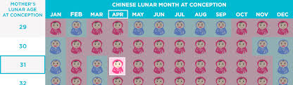 Chinese Birth Chart Using Lunar Age Chinese Gender Predictor Chart Chinese Gender Calendar
