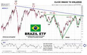 Ewz Stock Chart Ewz Hashtag On Twitter